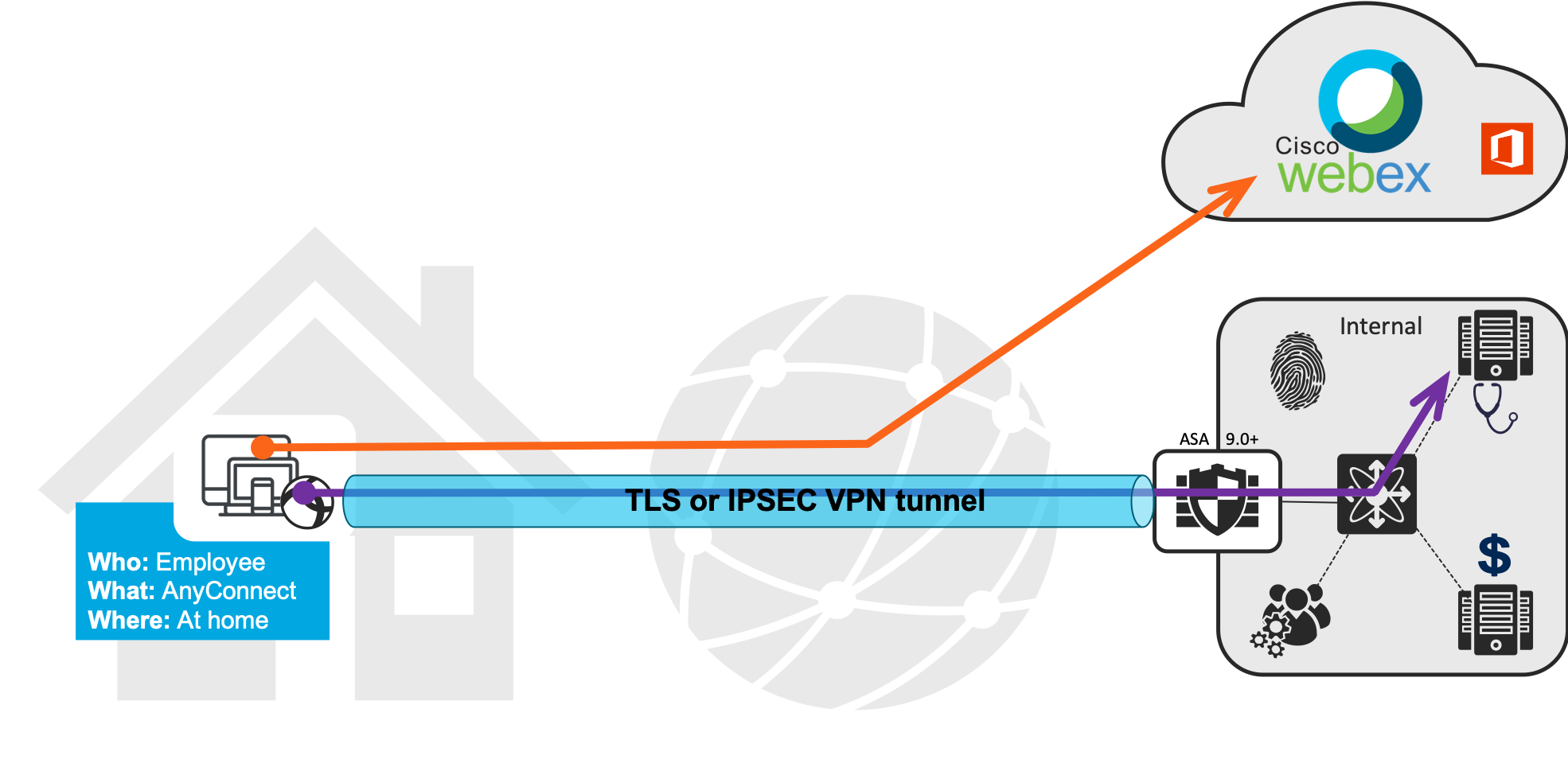 Dynamic Split Tunneling – a COVID-19 Best Practice – Security of Everything